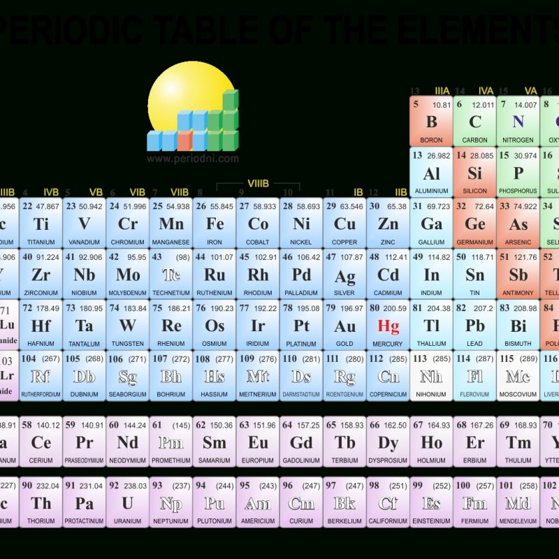 10 New The Periodic Table Hd FULL HD 1080p For PC Background 2018 free download chemistry images gallery 800x800