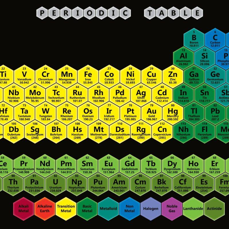 10 New Periodic Table Hd Wallpaper FULL HD 1080p For PC Desktop 2018 free download color hexagon periodic table wallpaper periodic table wallpapers 800x800