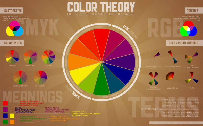 10 Best Color Wheel Wallpaper FULL HD 1080p For PC Background 2020 free download color theory quick reference poster paper leaf 800x500