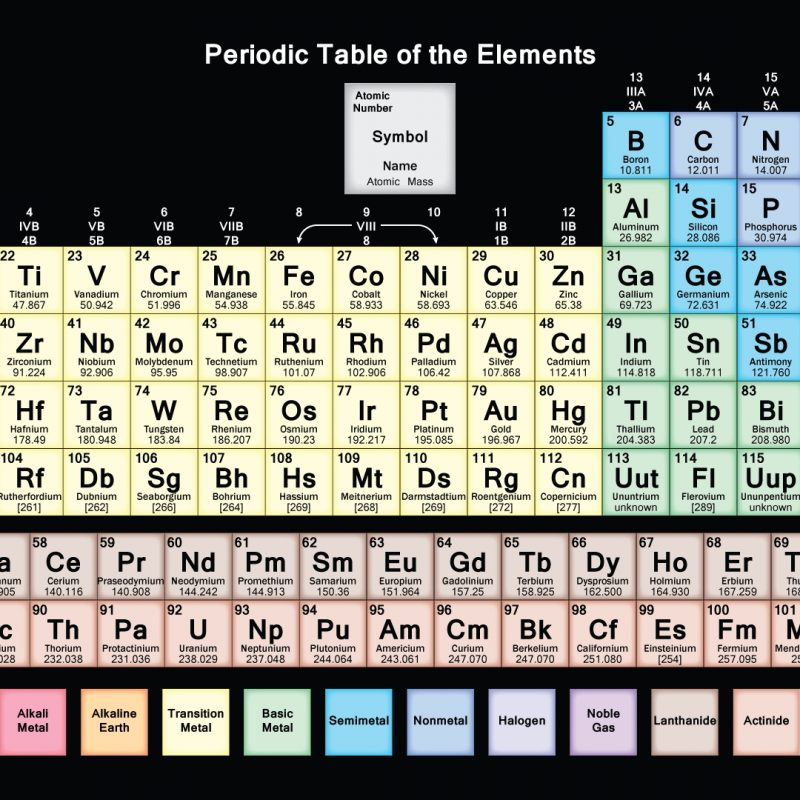 10 New The Periodic Table Hd FULL HD 1080p For PC Background 2021 free download hd periodic table wallpaper muted colors 1 800x800