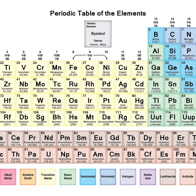 10 New The Periodic Table Hd Full Hd 1080p For Pc Background 2019