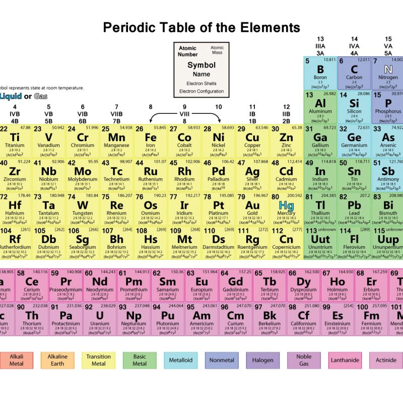 10 Latest Periodic Table Hd Image FULL HD 1080p For PC Background 2021 free download hd periodic table wallpaper muted colors 3 800x800