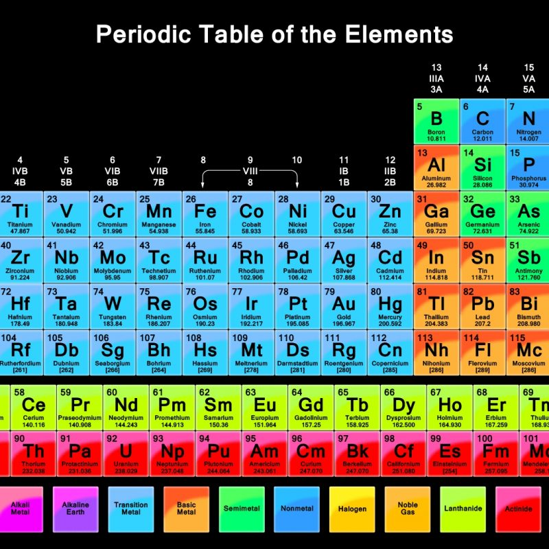10 New The Periodic Table Hd FULL HD 1080p For PC Background 2021 free download hd wallpaper of periodic table vibrant color periodic table 2 800x800