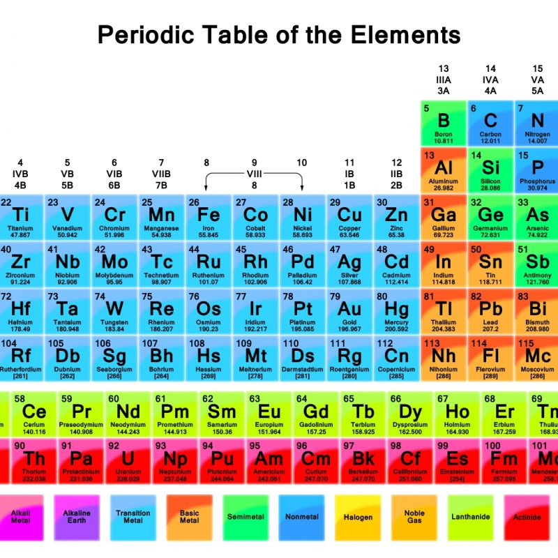 10 New The Periodic Table Hd FULL HD 1080p For PC Background 2021 free download hd wallpaper of periodic table vibrant color periodic table 3 800x800