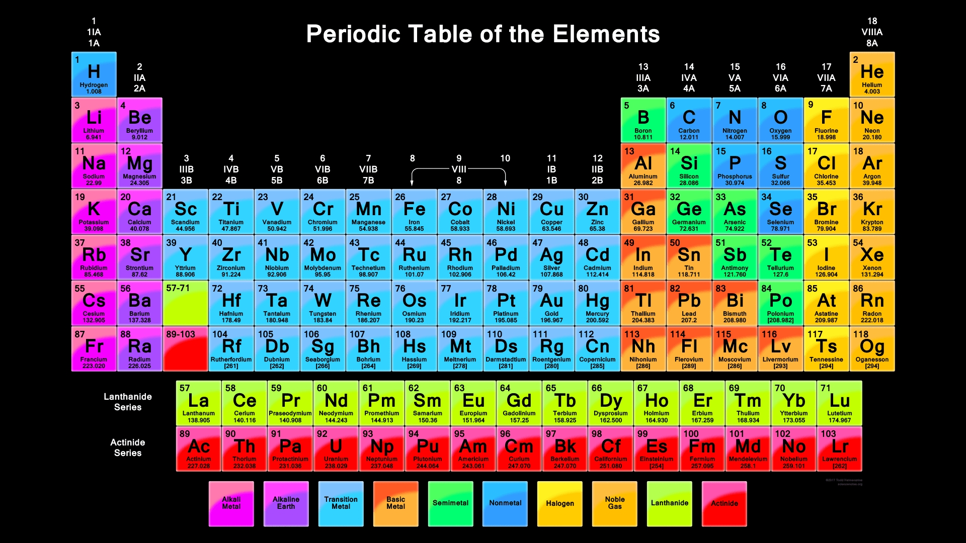 hd wallpaper of periodic table - vibrant color periodic table