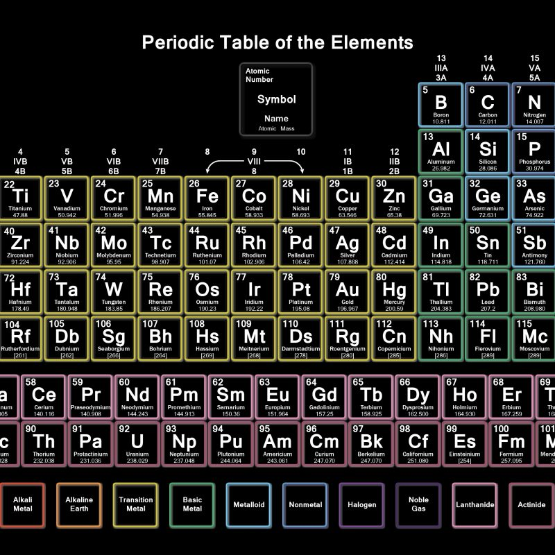 10 Most Popular Periodic Table Of Elements Desktop Background FULL HD 1080p For PC Desktop 2021 free download neon periodic table with 118 elements wallpaper 800x800