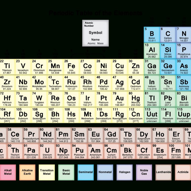 10 Latest Periodic Table Hd Image FULL HD 1080p For PC Background 2021 free download periodic table of elements hd 800x800
