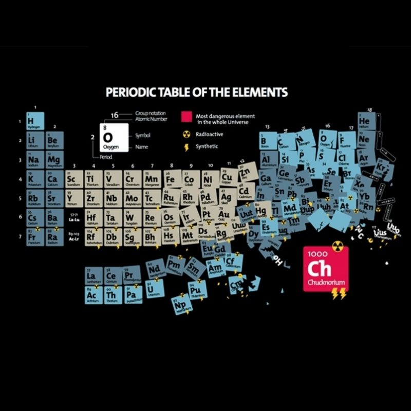 10 Top Table Of Elements Wallpaper FULL HD 1080p For PC Desktop 2020 free download periodic table of elements wallpapers periodic table of elements 800x800
