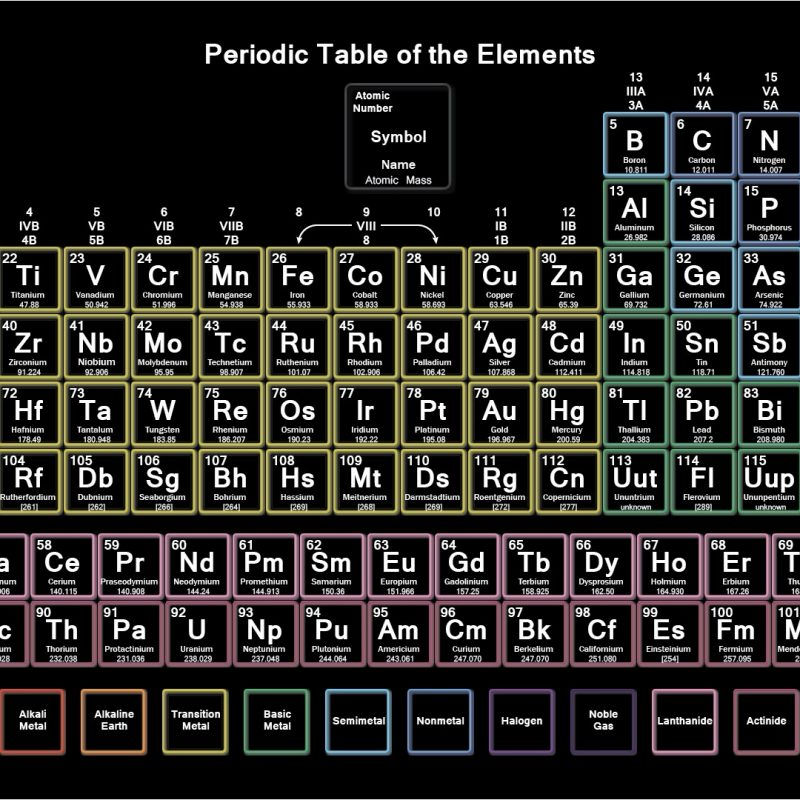 10 Latest Periodic Table Computer Background FULL HD 1920×1080 For PC Background 2021 free download periodic table wallpaper 80 images 800x800