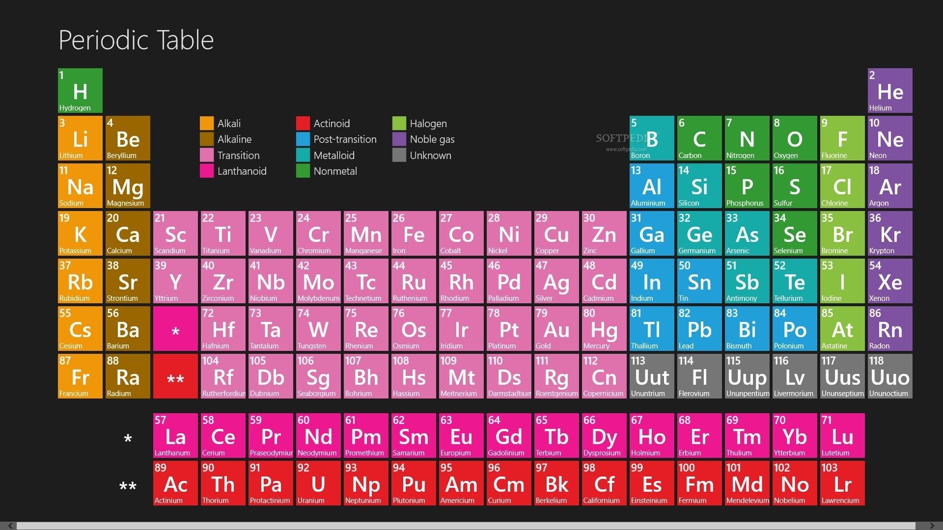 periodic table wallpaper ·① download free beautiful full hd