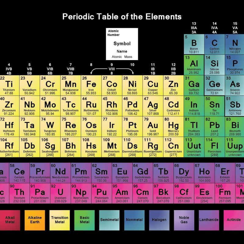 10 Latest Periodic Table Computer Background FULL HD 1920×1080 For PC Background 2021 free download periodic table wallpapers science notes and projects 4 800x800