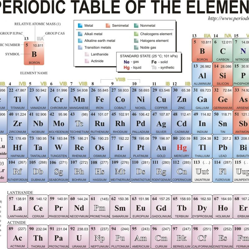 10 Latest Periodic Table Hd Image FULL HD 1080p For PC Background 2021 free download periodic table wallpapers wallpaper cave 800x800