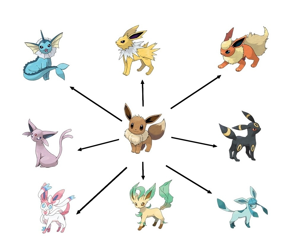 pokemon ultra sun and moon - eevee evolutions and their strategic