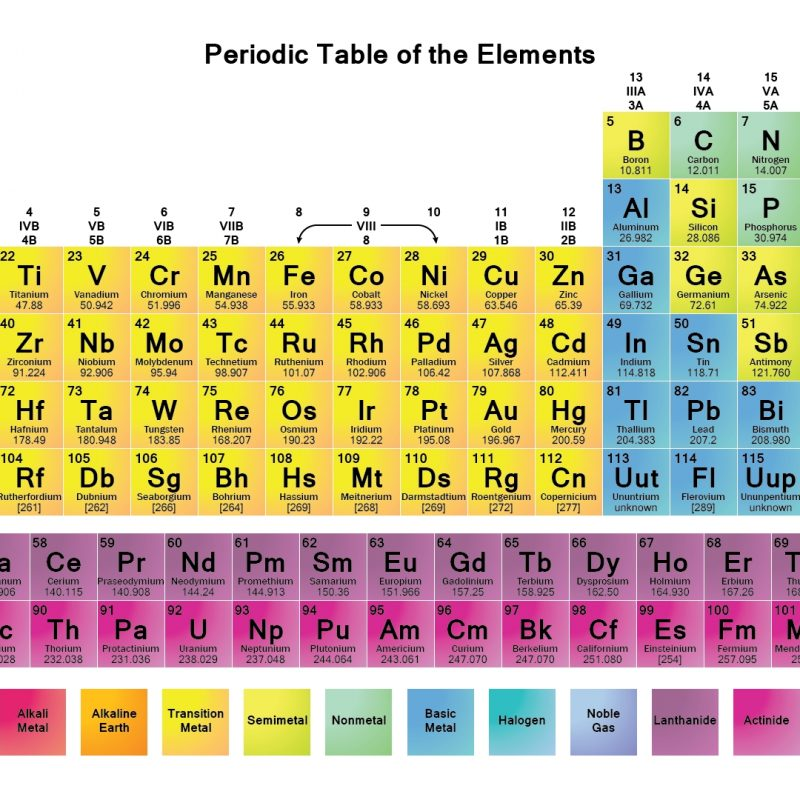 10 New The Periodic Table Hd FULL HD 1080p For PC Background 2018 free download printable periodic tables pdf periodic table periodic table 800x800