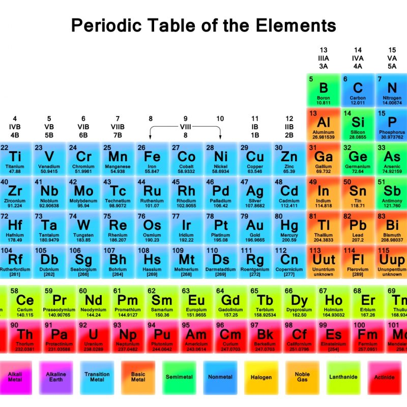 10 New Periodic Table Wallpaper 1920X1080 FULL HD 1080p For PC Desktop 2020 free download the periodic table wallpaper 3 800x800