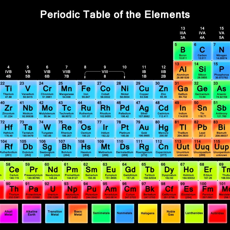 10 Most Popular Periodic Table Of Elements Desktop Background FULL HD 1080p For PC Desktop 2021 free download the periodic table wallpaper 800x800